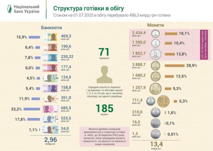 Названо количество банкнот и монет в кошельках украинцев