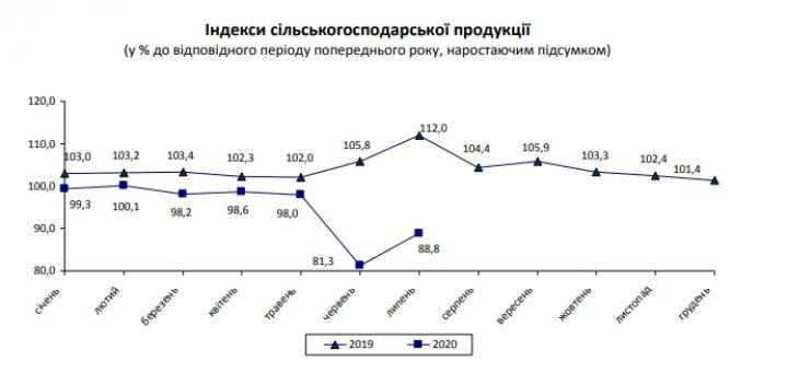 Спад в главной экспортной отрасли Украины немного замедлился