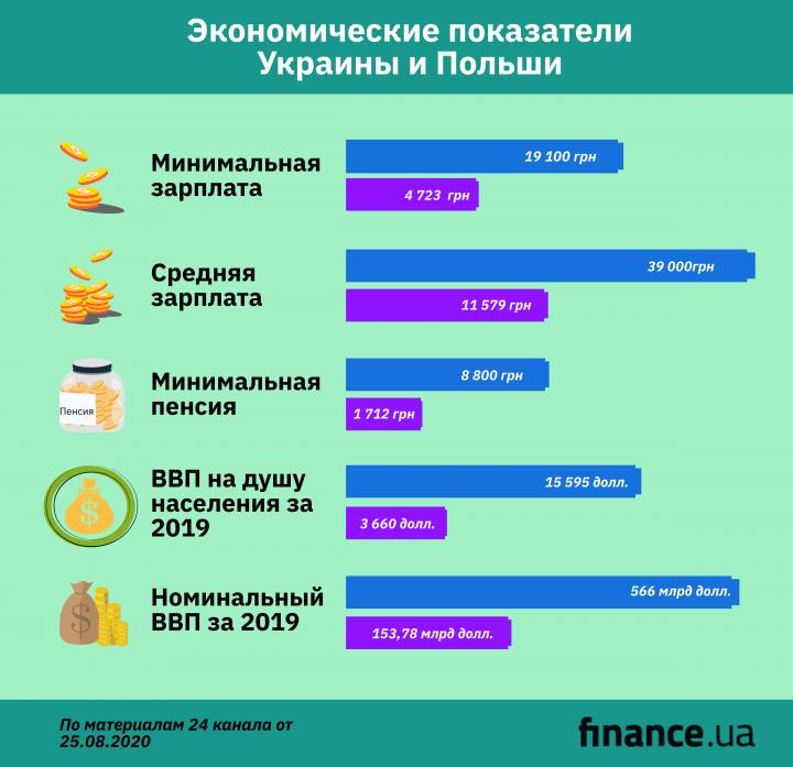 Насколько поляки богаче украинцев: уровень зарплат, пенсий и ВВП (инфографика)