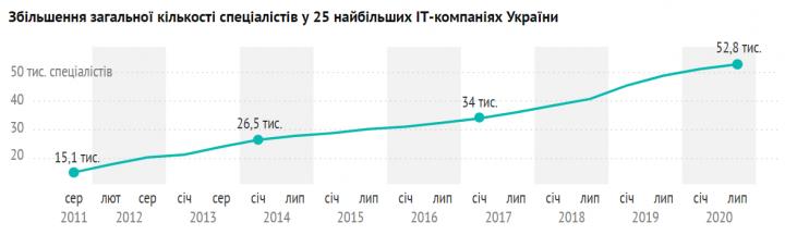 Топ-10 ІТ-компаний Украины (инфографика)