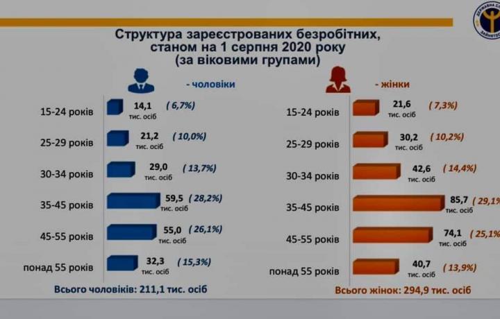 В Украине уменьшилось количество безработных - комитет ВР