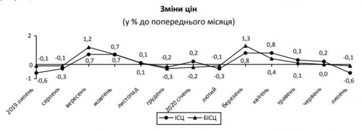 Цены снижаются: в Украине началась летняя дефляция (инфографика)