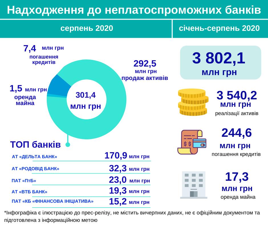 Банки-банкроты в августе получили 301 млн грн