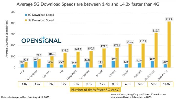 Опубликован рейтинг стран с самым скоростным 5G-интернетом
