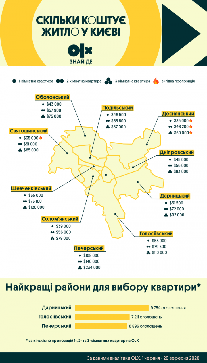 Сколько сейчас стоит жилье в столице (инфографика)