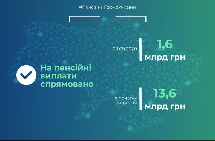 В ПФ отчитались о финансировании пенсий за сентябрь