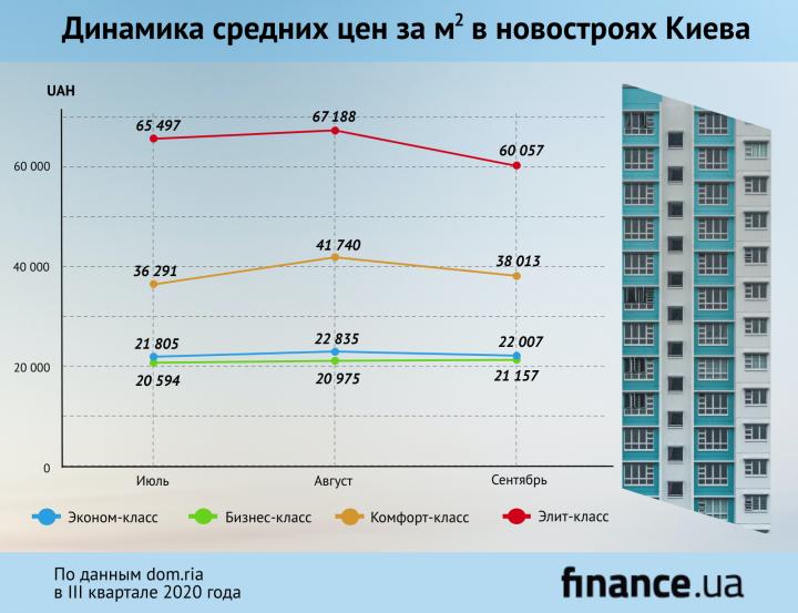 Сколько стоило жилье в новостройках Киева в III квартале (инфографика)