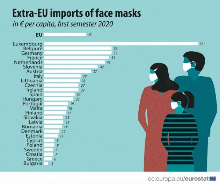 Импорт медицинских масок в ЕС вырос на 1800%, основной поставщик - Китай
