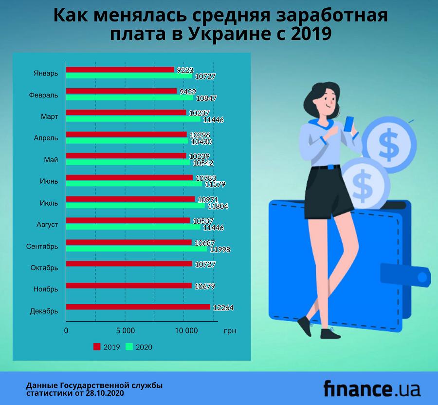 Средняя зарплата украинцев выросла до максимума с начала года (инфографика)