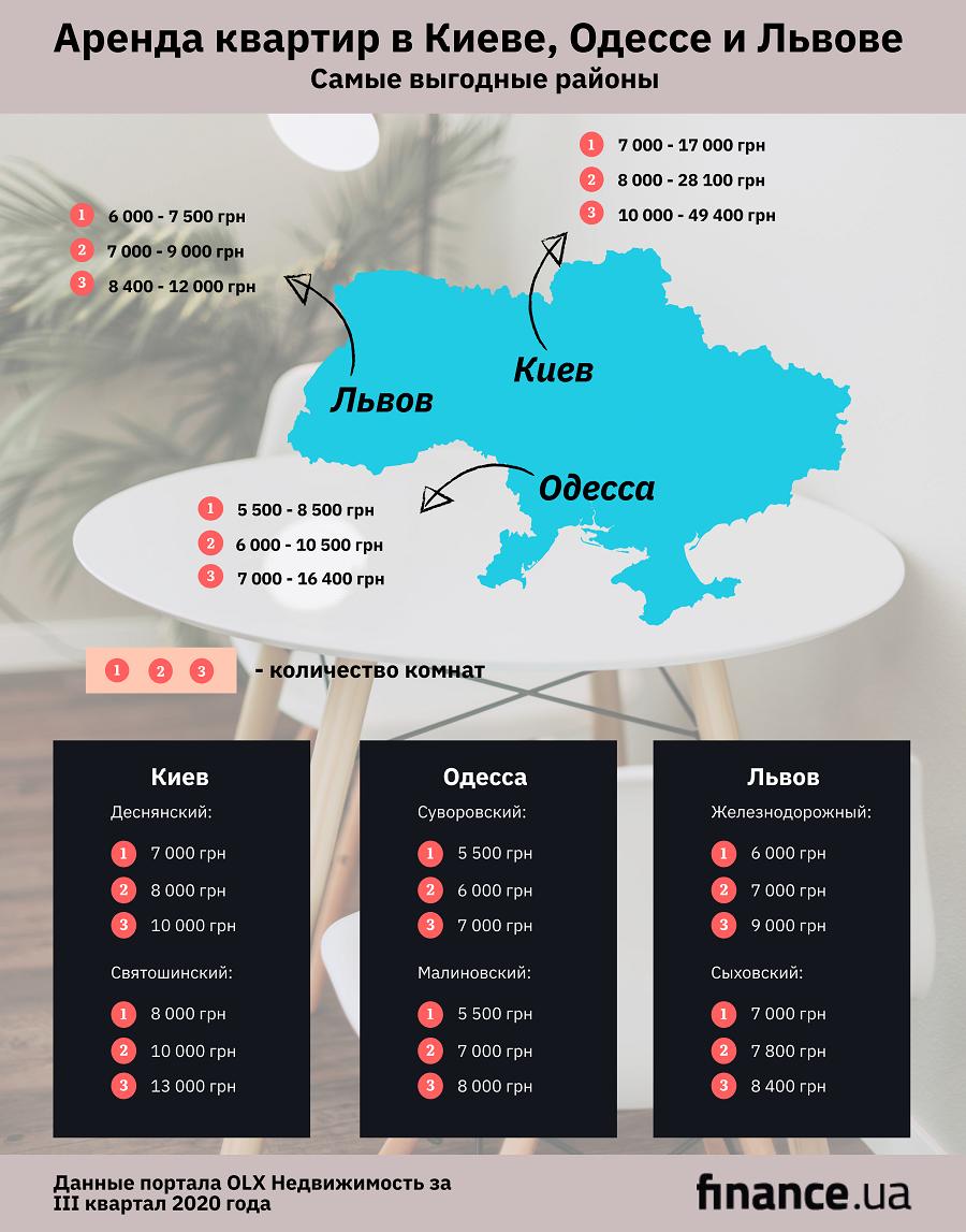 Цены заметно выросли: сколько стоит аренда жилья в Киеве, Одессе и Львове (инфографика)