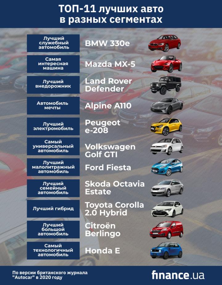 Названы лучшие автомобили 2020 года в каждом сегменте (инфографика)
