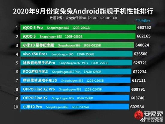 Выбраны самые мощные флагманские Android-смартфоны сентября