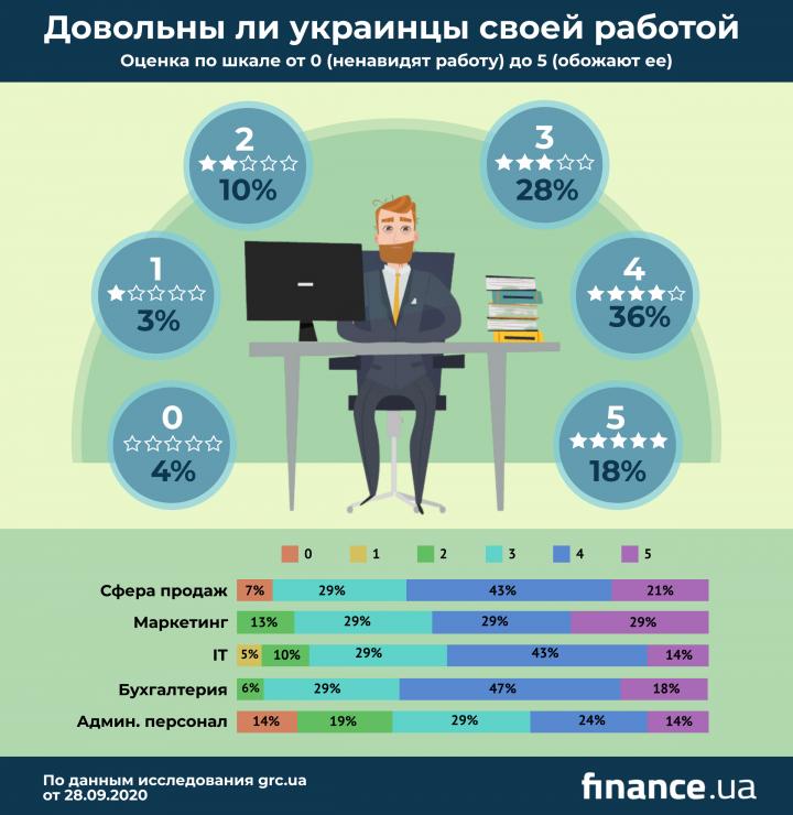 Довольны ли украинцы своими профессиями (инфографика)