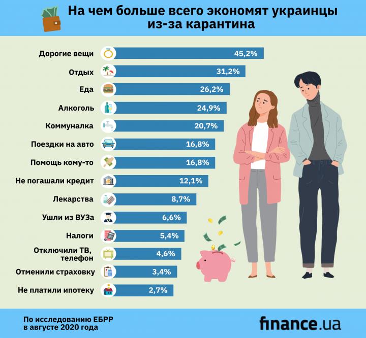 Из-за коронавируса украинцы экономят на еде и отпусках (инфографика)