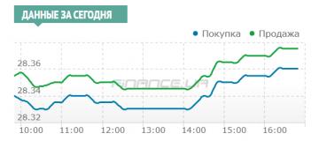 Межбанк: рынок в пятницу был спокоен