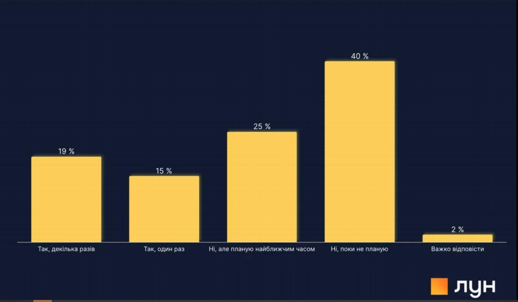 23% будущих покупателей квартир предпочитают купить собственное жилье в течение года