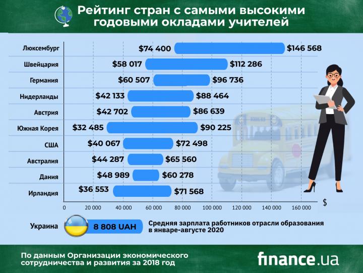 В каких странах учителя зарабатывают больше всего (инфографика)