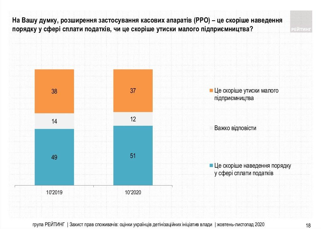 Кассовые аппараты: сколько украинцев считают расширение фискализации ущемлением малого бизнеса (опрос)