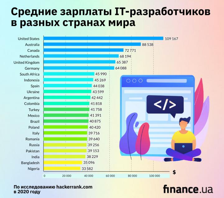 Страны, где IT-специалисты зарабатывают больше всего (инфографика)