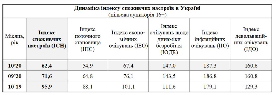 Потребительские настроения украинцев упали - исследование
