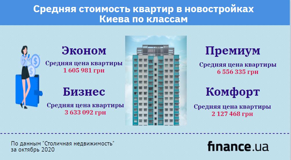 Средняя стоимость квартир в новостройках Киева по классам (инфографика)