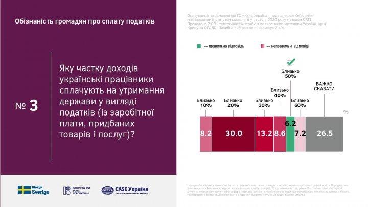 Осведомленность украинцев о налогах и бюджете критически низкая (инфографика)