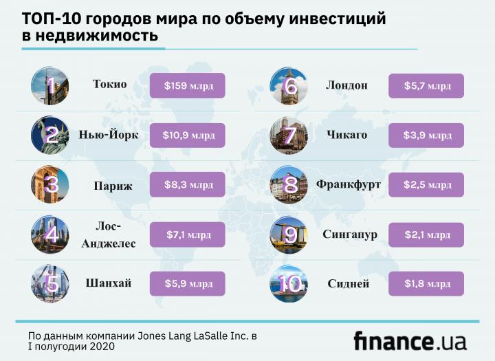 ТОП-10 городов мира по объему инвестиций в недвижимость (инфографика)