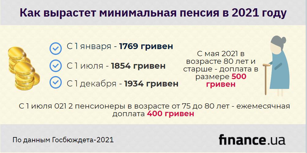 Пенсии в 2021: что нардепы готовят украинцам в новом госбюджете (инфографика)