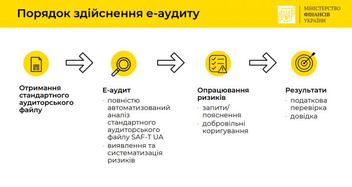 Минфин разработал концепцию е-аудита для налогоплательщиков