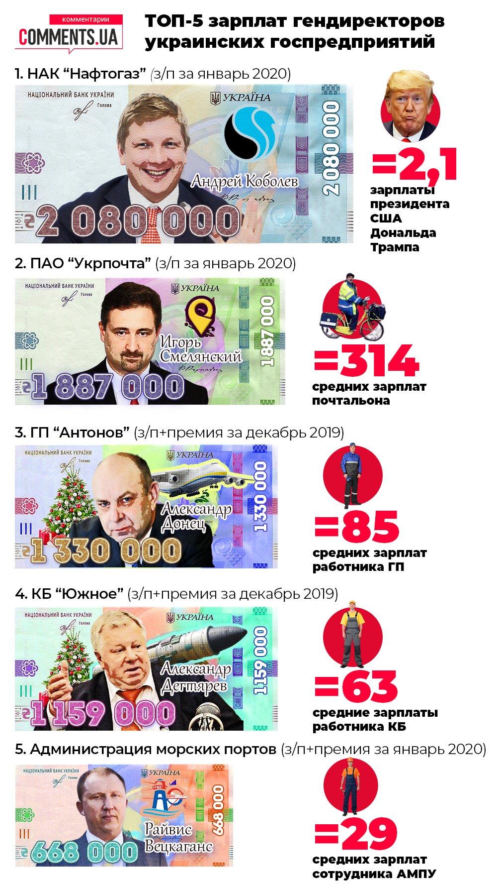 ТОП-5 зарплат гендиректоров украинских государственных предприятий (инфографика)