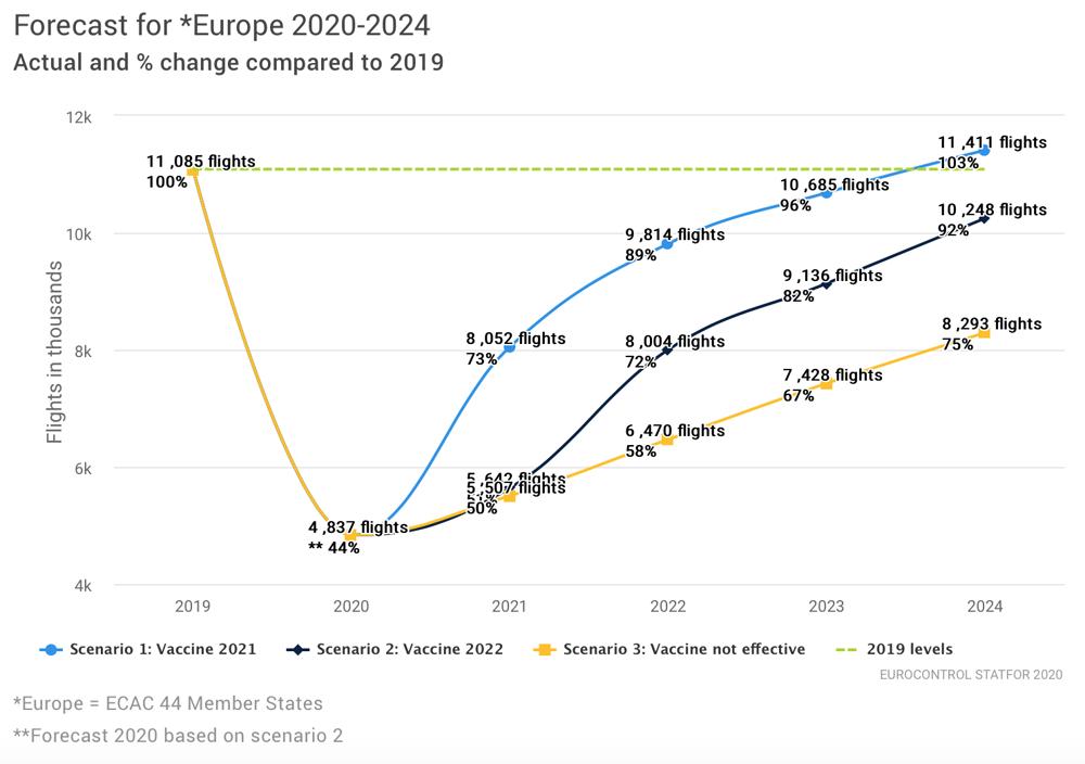 Авиаперевозки могут возобновиться до уровней 2019 года не ранее 2029 года - прогноз
