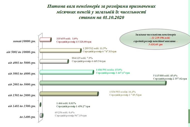 335 тыс. украинских пенсионеров получают более 10 тысяч гривен (инфографика)