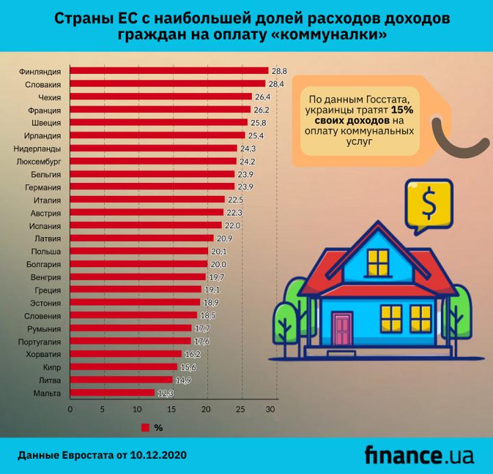Страны ЕС с самыми высокими расходами на