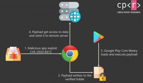 13% Android-приложений в Google Play уязвимы для хакеров - исследование