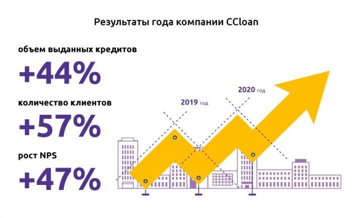Компания CCloan подводит итоги 2020 года
