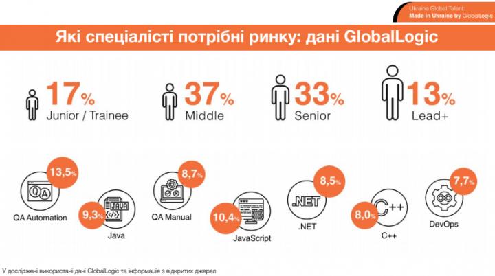 Junior or Middle? Кто сейчас наиболее востребован в IT (инфографика)
