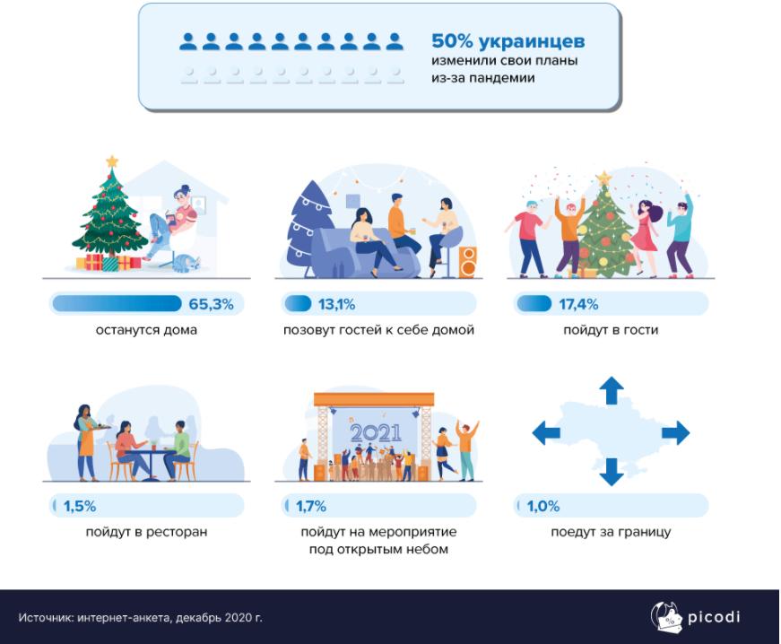 Только 1% украинцев будет отмечать Новый год за границей
