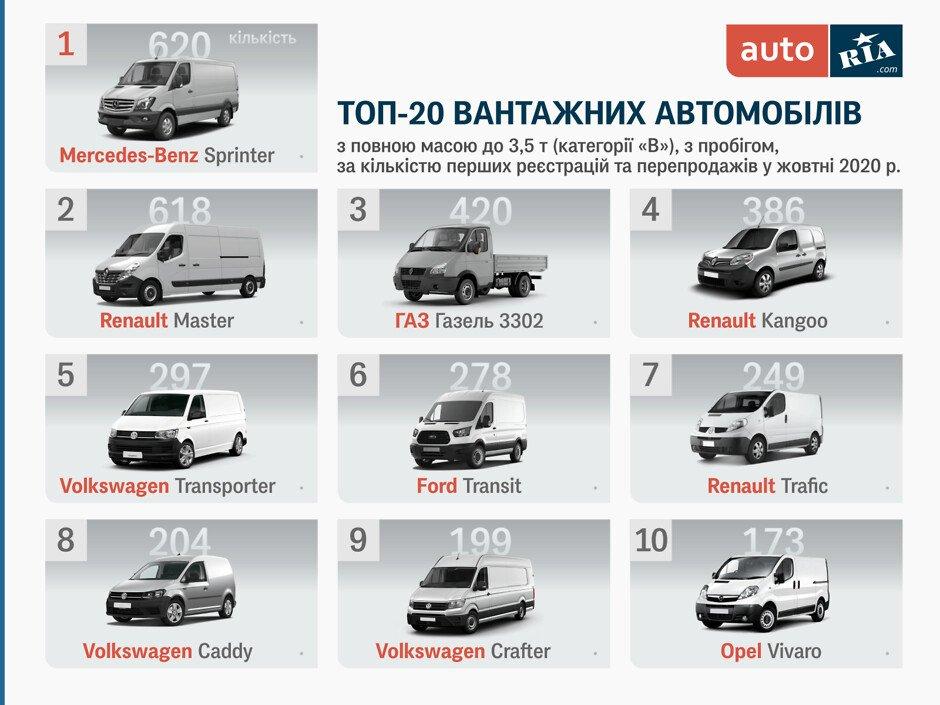 Самые популярные подержанные авто для бизнеса (инфографика)