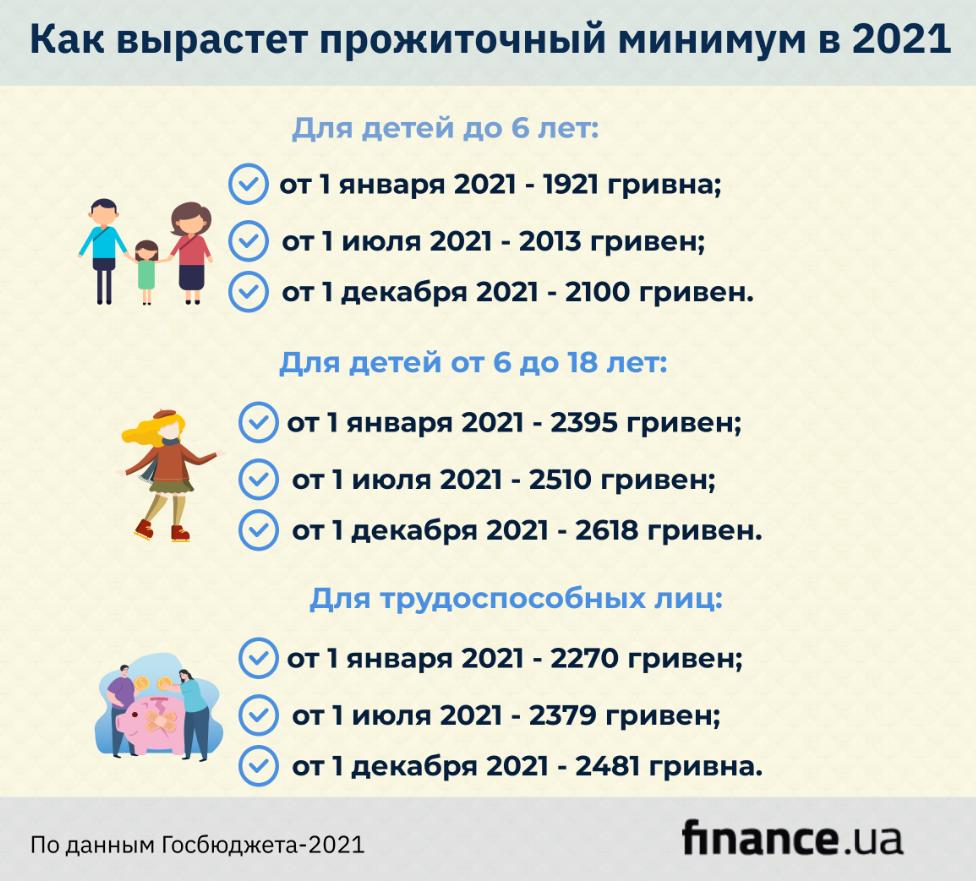 Прожиточный минимум в бюджете-2021 (инфографика)