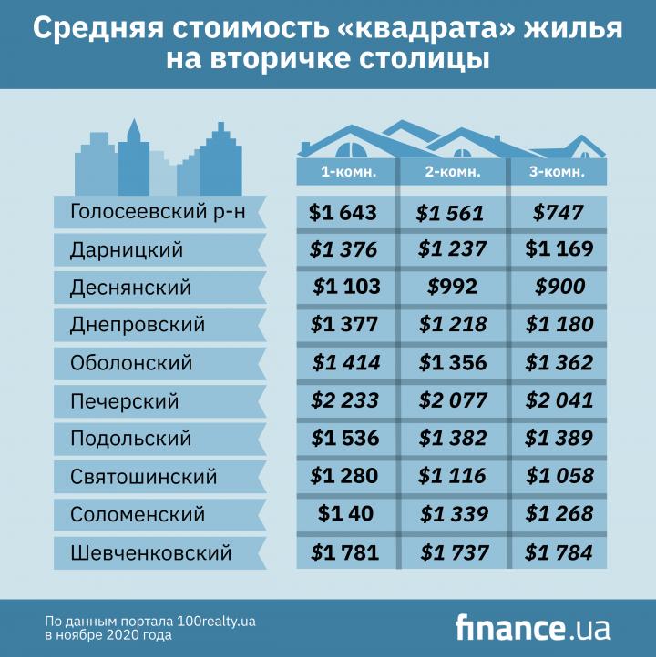 Цены на жилье на вторичке Киева (инфографика)