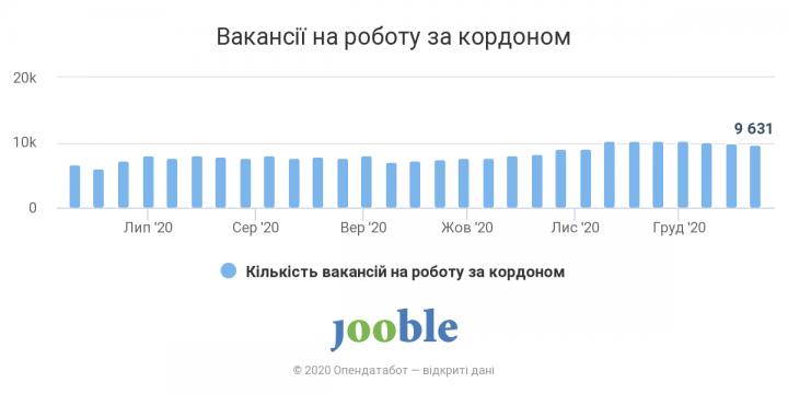 Спрос на украинских рабочих за рубежом увеличился на 40% – Опендатабот