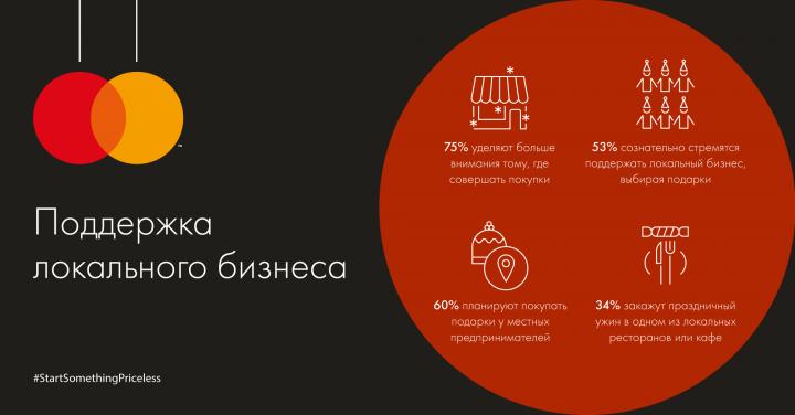 Большинство украинцев выбирают «осознанные» новогодние подарки (исследование)