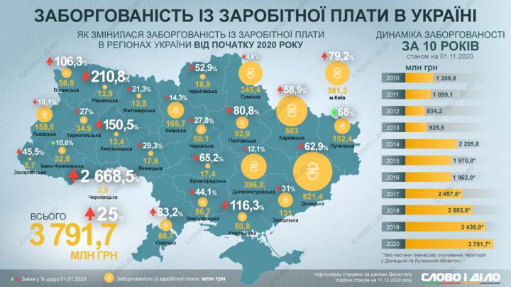 В Украине рекордная задолженность по зарплате за последние 10 лет