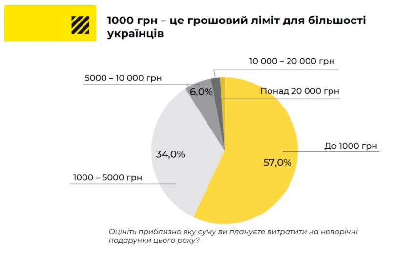 Сколько украинцы готовы потратить на подарки к Новому году (инфографика)