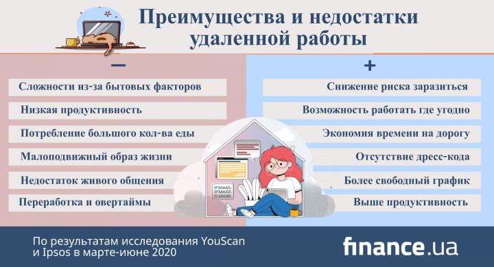 Отношение украинцев к удаленной работе (инфографика)