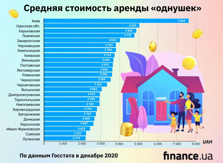 Аренда квартир за год подорожала на 5,5%: цены по регионам Украины (инфографика)