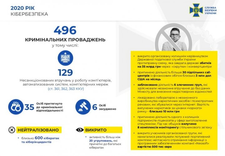 Украинские спецслужбы сообщили о нейтрализации в прошлом году 600 кибератак на государственные ресурсы