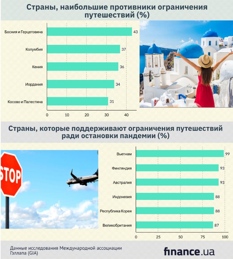 Каждый третий украинец не хочет отказываться от путешествий из-за коронавируса (инфографика)
