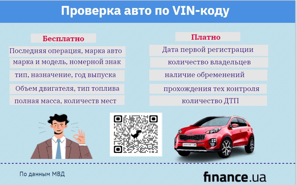 Как проверить авто по VIN-коду (инфографика)