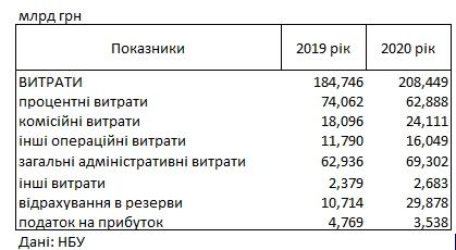 Украинские банки в год коронакризиса сократили прибыль почти на треть